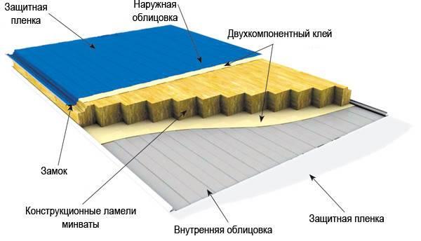 Из чего состоит стеновая панель