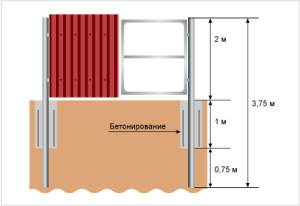 Схема усиления ворот и калитки бетонированием