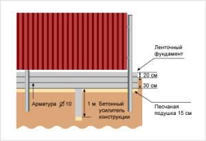 Забор с ленточным фундаментом схема