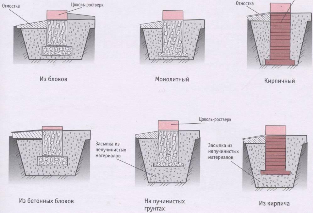Виды столбчатые фундаменты для навеса