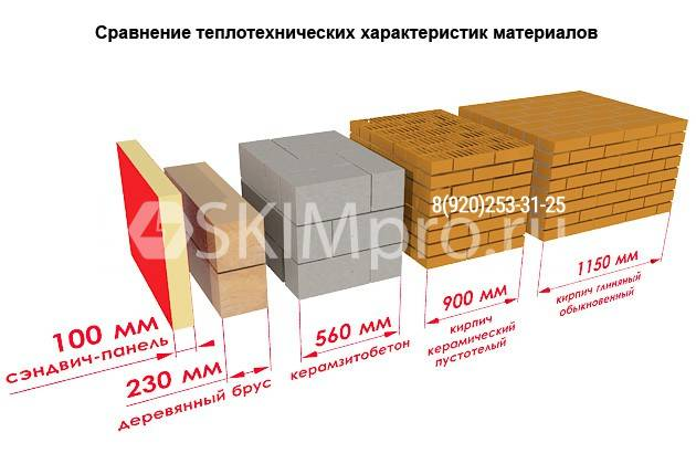 Сравнение теплотехнических характеристик сэндвич панелей